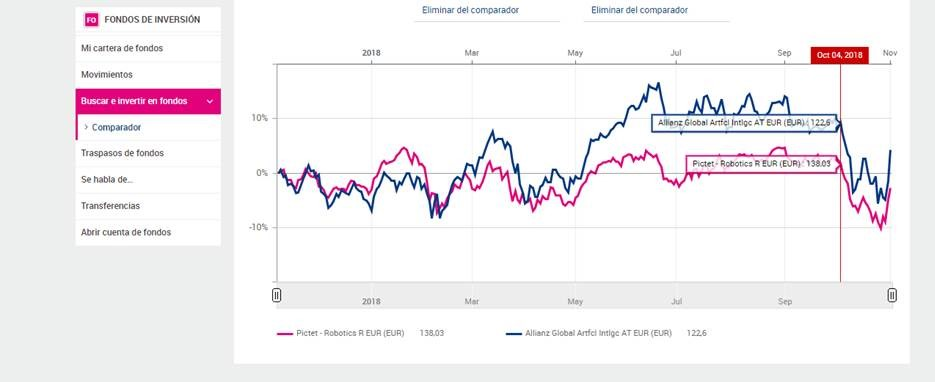 Comparador de fondos: gráfico de evolución